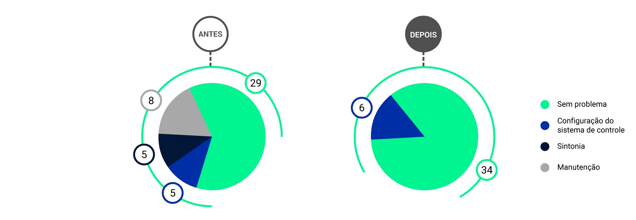 Gestão de Malhas de Controle ArcelorMittal Antes e Depois
